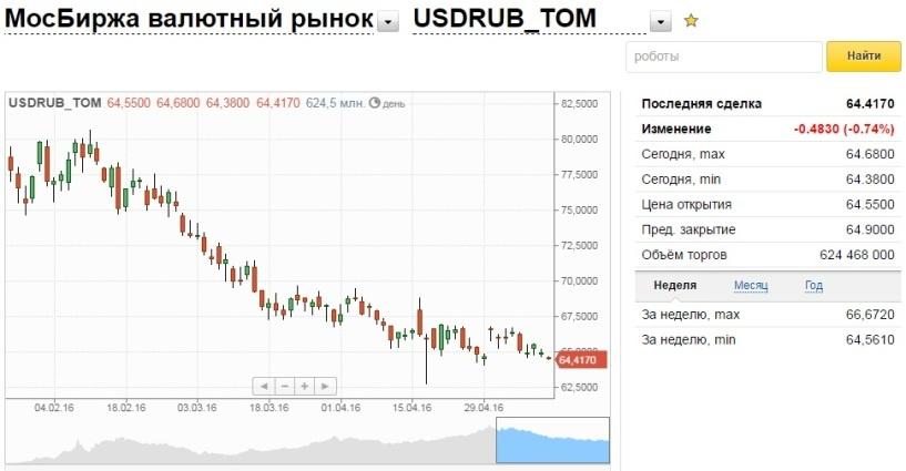 Официальный курс евро опустился ниже 73,5 рубля