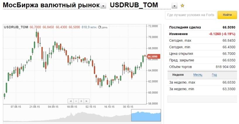 Евро и доллар растут на падающей нефти