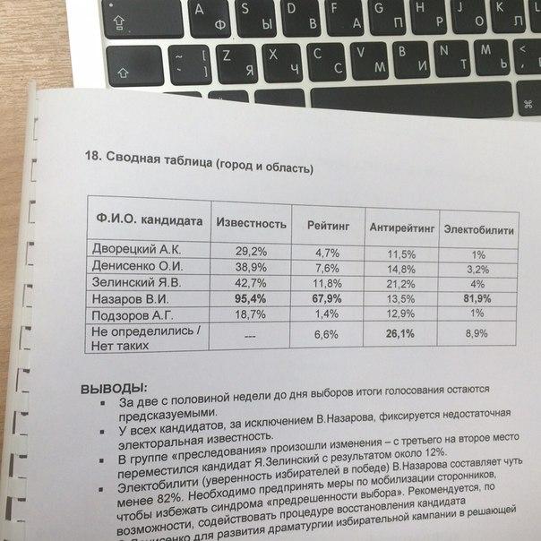 Денисенко оказался после Зелинского в рейтинге кандидатов в губернаторы