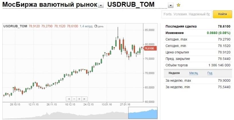 Курс рубля на бирже forex 4you центовый счет сибирский