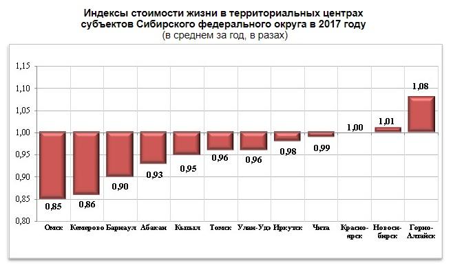 Омск стал самым недорогим городом вСибири
