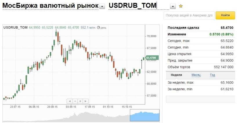 Доллар на бирже вырос на два рубля за день