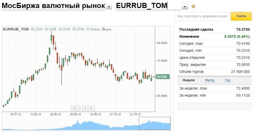 Биржевые курсы валют форекс