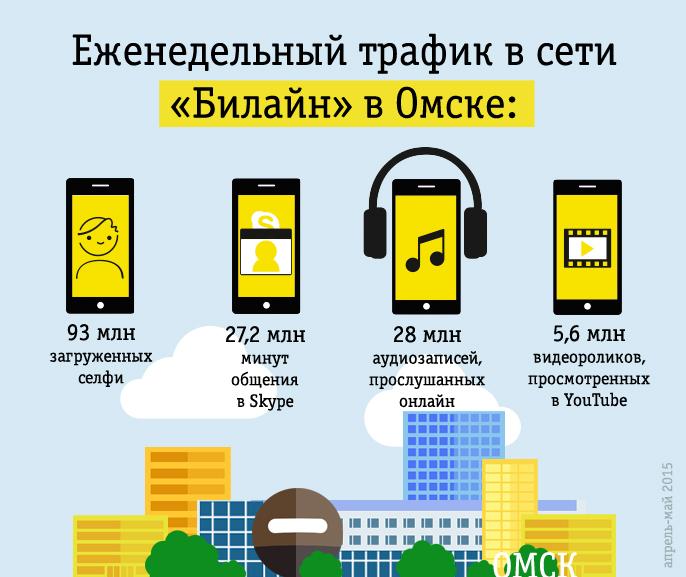 Омские студенты выложили в Интернет полмиллиона селфи за неделю