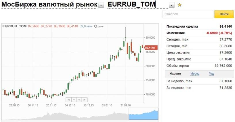 Доллар Рубль - Курс Доллар Рубль - USD RUB