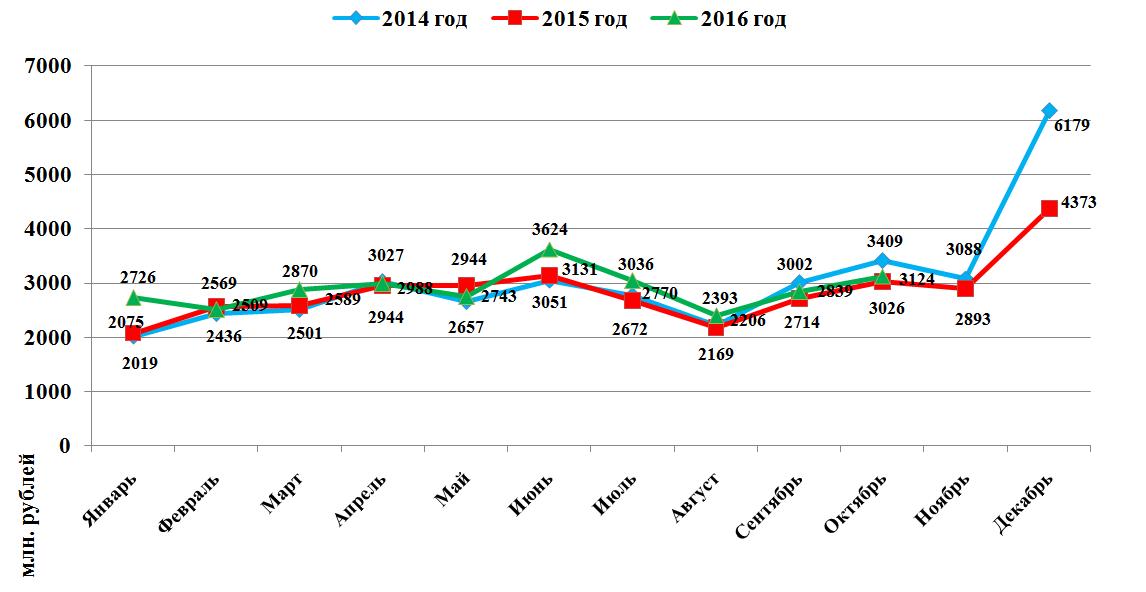 Бюджет Омской области на последующий год вырос на5 млрд руб.