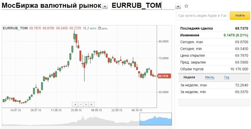 Рубль начал неделю снижением к доллару и евро