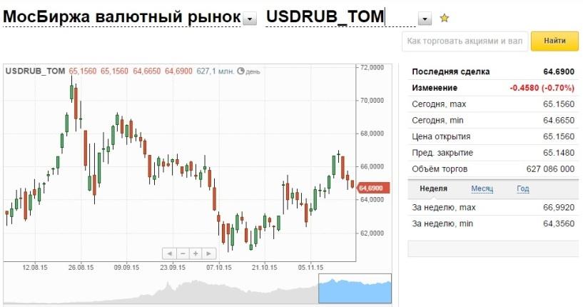 Евро снова упал ниже 69 руб.