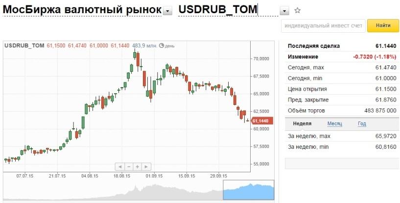 человек курс валют в гривнах к рублю фонд рабочего времени