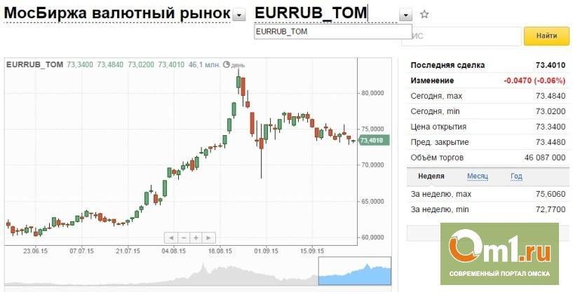 нескольких курс валют на сегодня на бирже того что Вам