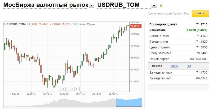 Аналитики: если цены на нефть не отыграют вверх, то в январе рубль ослабнет еще больше