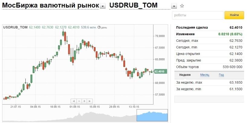 Рубль в начале дня растет к доллару и стабилен к евро