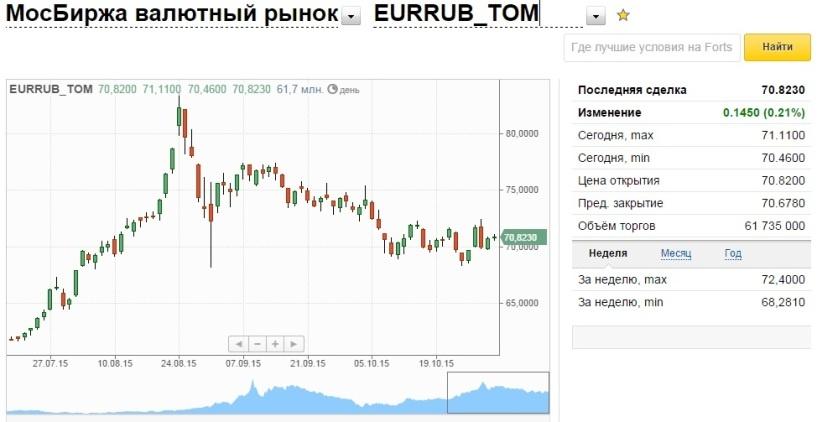 По паре доллар/рубль ожидается снижение