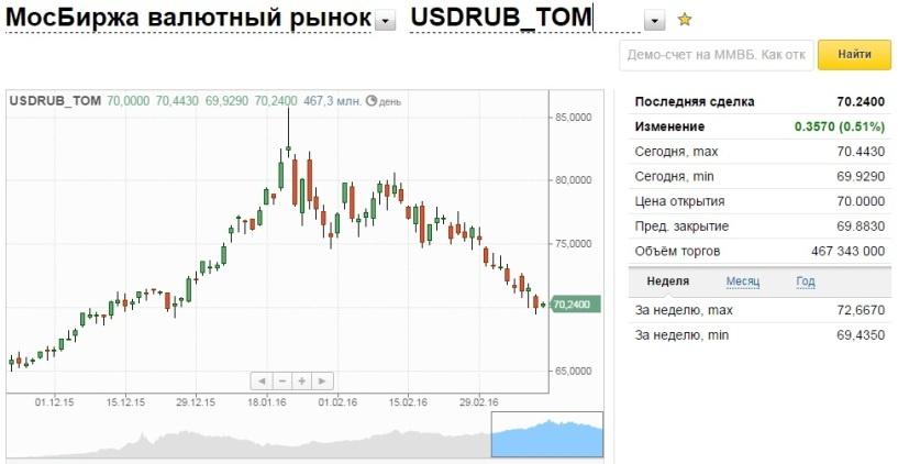 удобное стоимость валюты на сегодня в россии должен поставить