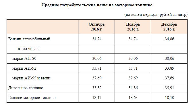 Бензин вырос встоимости на Ставрополье