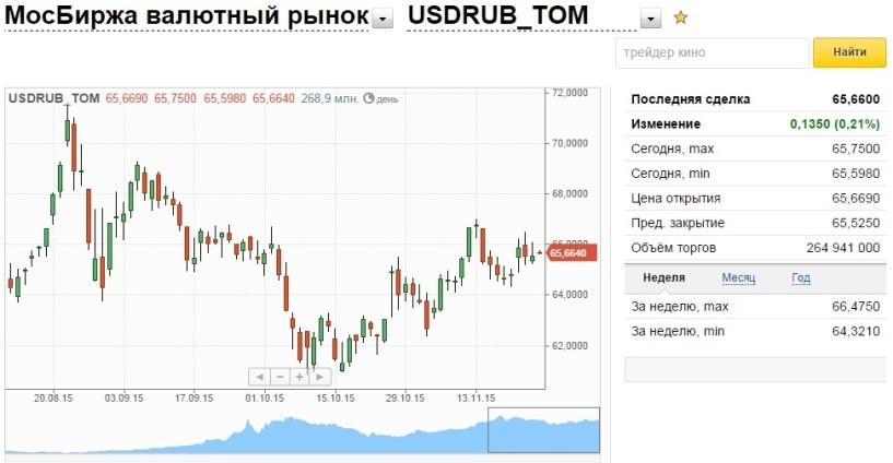 Рубль сохранил свои позиции к доллару и евро