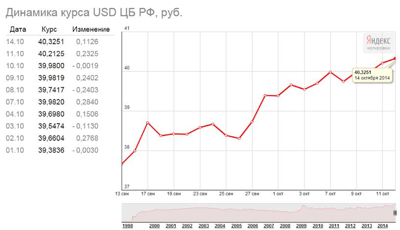 «Стабильность»: рубль просел относительно доллара и евро