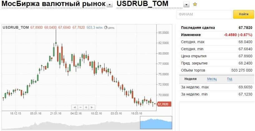 Рубль растет к евро и доллару на открытии торгов среды