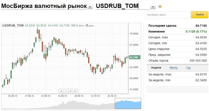 Эксперты прогнозируют снижение курса рубля на этой неделе