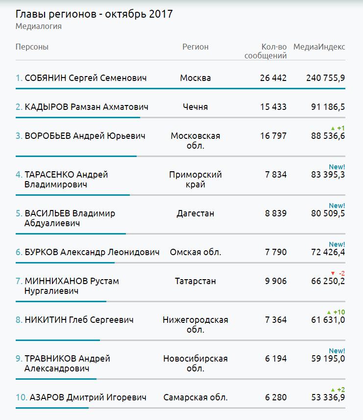 Бурков стал самым медийным главой региона вСибири
