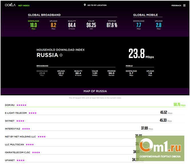 «Дом.ru» признан самым скоростным интернет-провайдером России