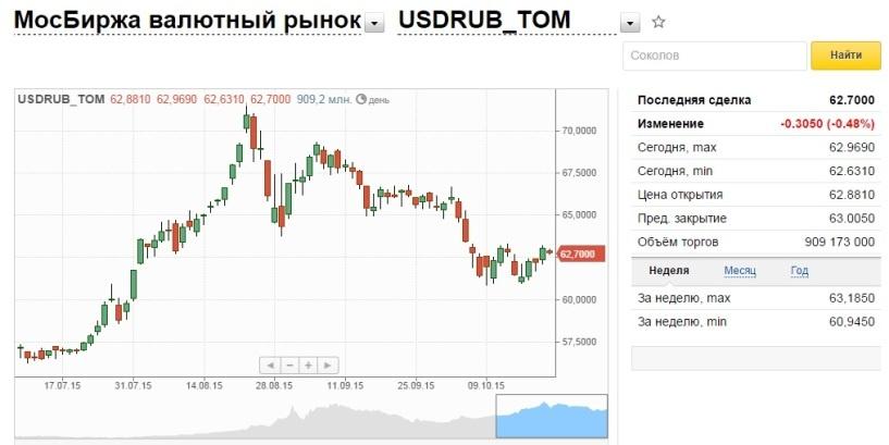 Курс доллара на открытии торгов снизился на 16 копеек до 62,84 рубля
