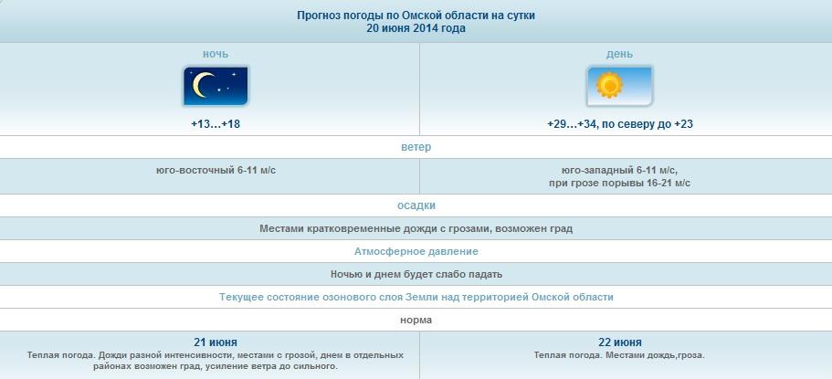 Погода в болгарии в бургасе на месяц