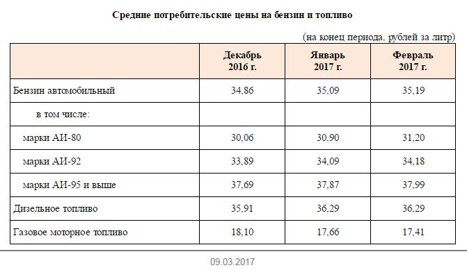 Стало известно, насколько подорожал бензин в Российской Федерации