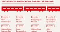 Сибиряки предпочли самолётам поезда