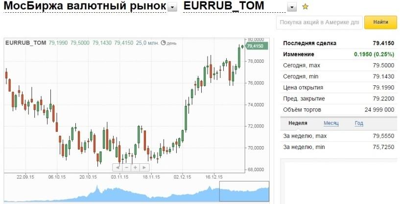 Стоимость доллара на сегодня в банках омска